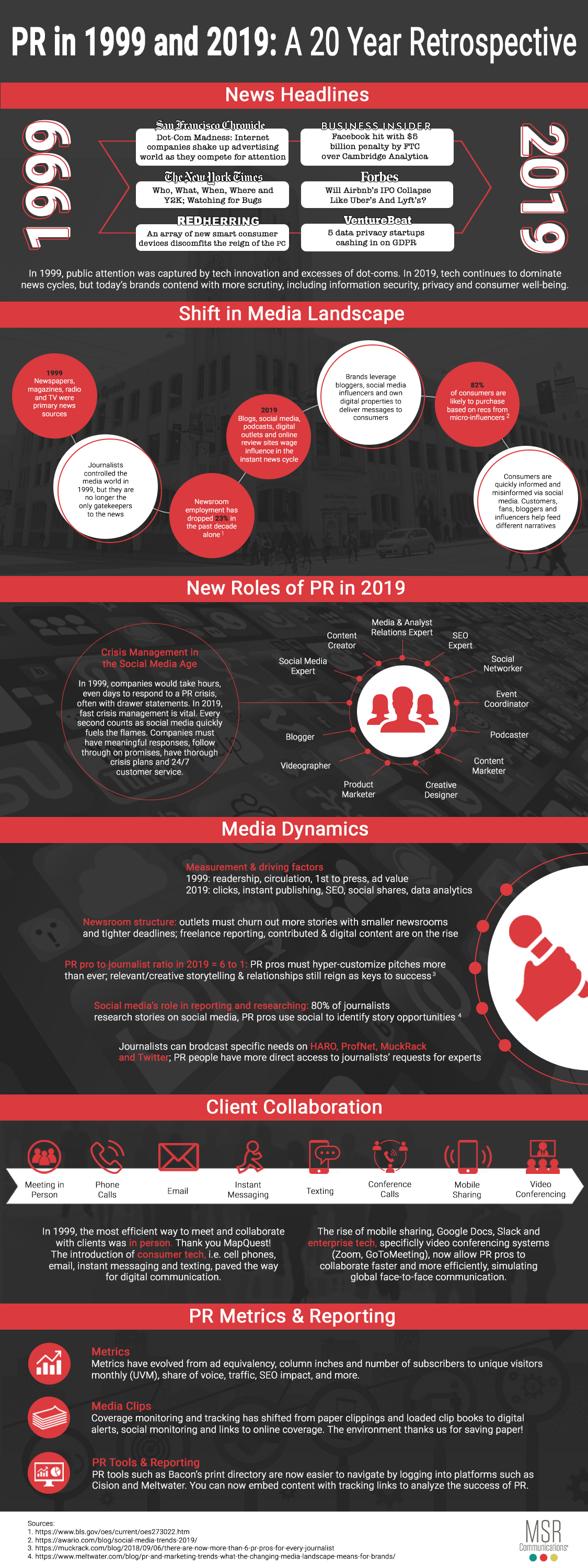 Infographic: PR in 1999 and 2019