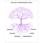 prbi-public-relations-ethics-violations
