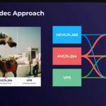 Bitmovin Debuts Cloud Connect Video Encoding Platform